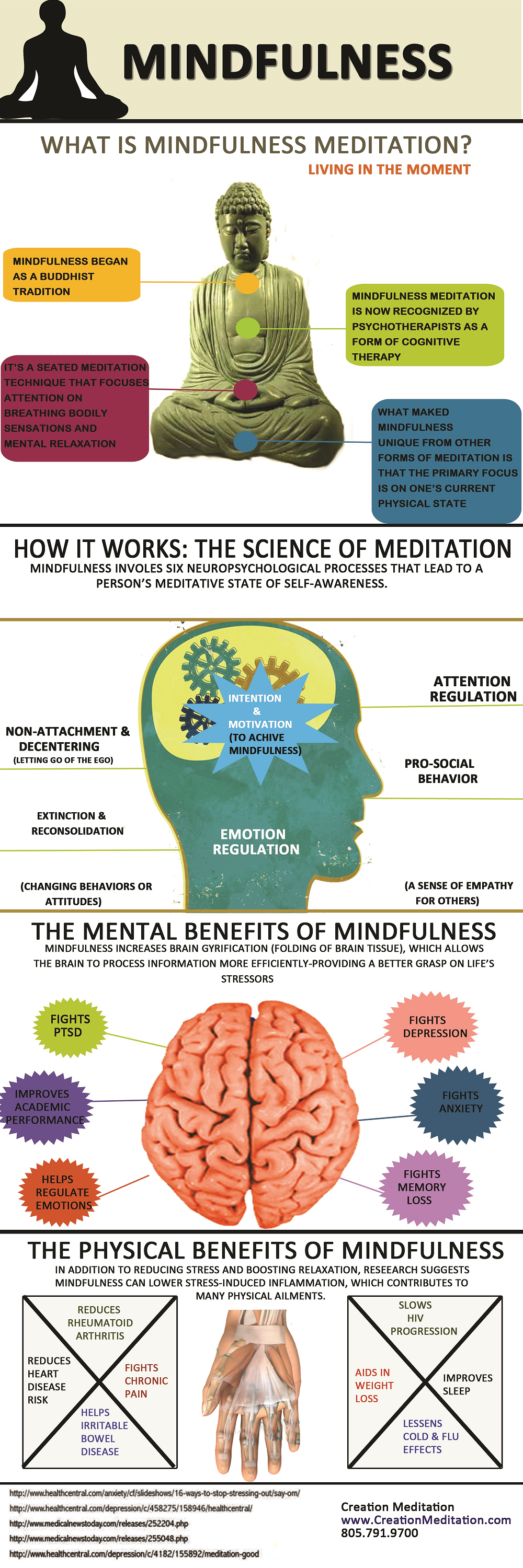 What is Mindfulness Meditation? [INFOGRAPHIC] | Creation Meditation