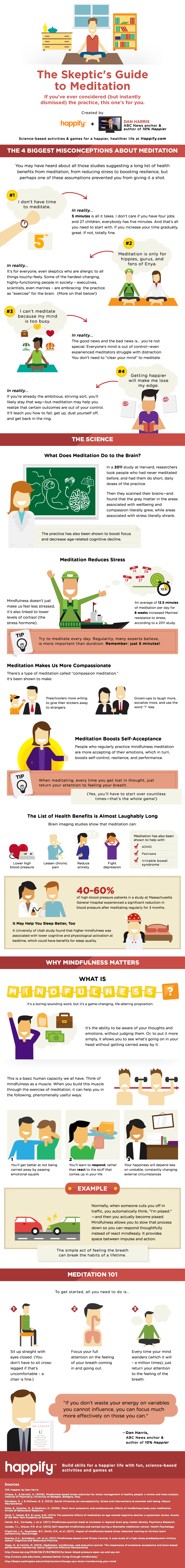 The Skeptic's Guide to Meditation [INFOGRAPHIC] | Creation Meditation